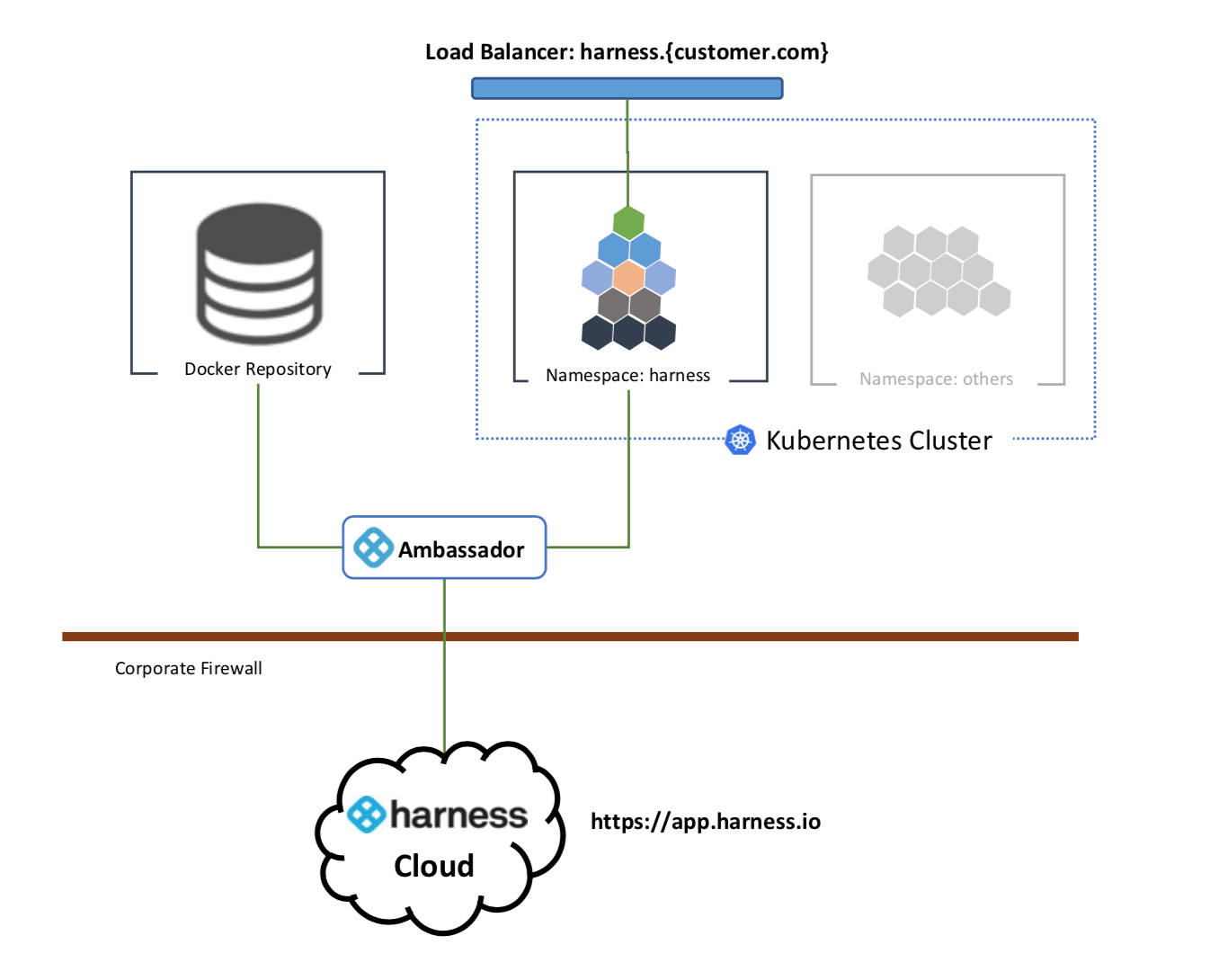 Harness Load Balancer - Harness Continuous Delivery