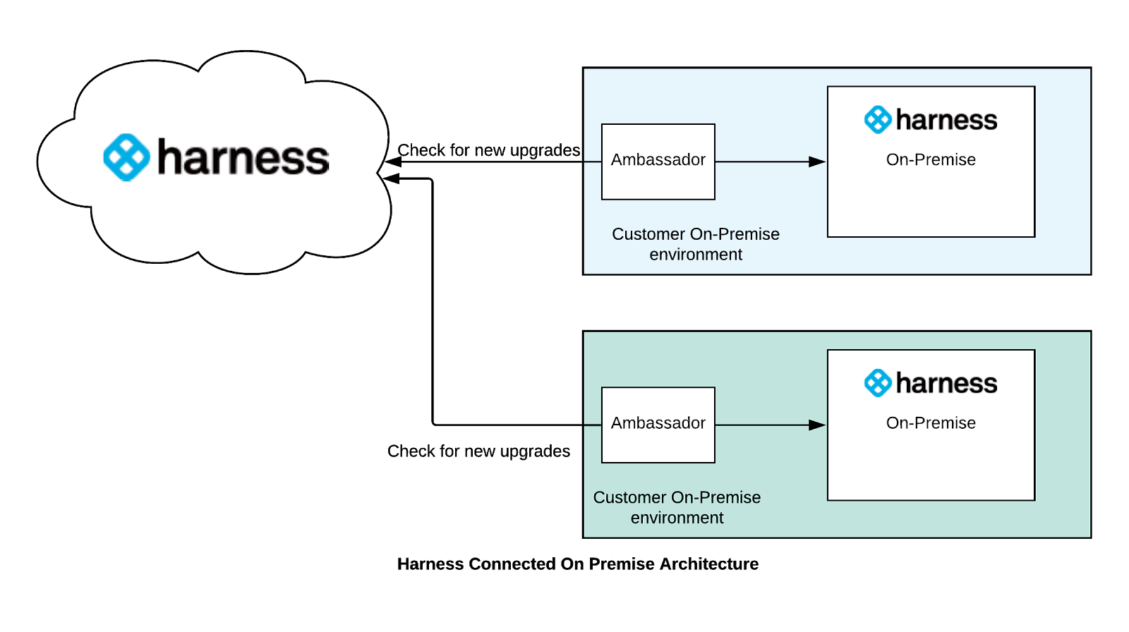 Connected On-Premise - Harness Continuous Delivery