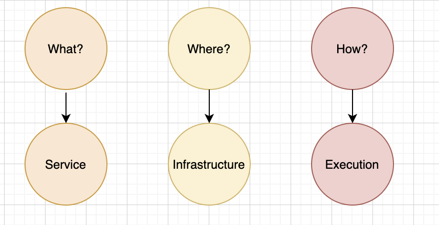 Pipelines: What, Where, How?